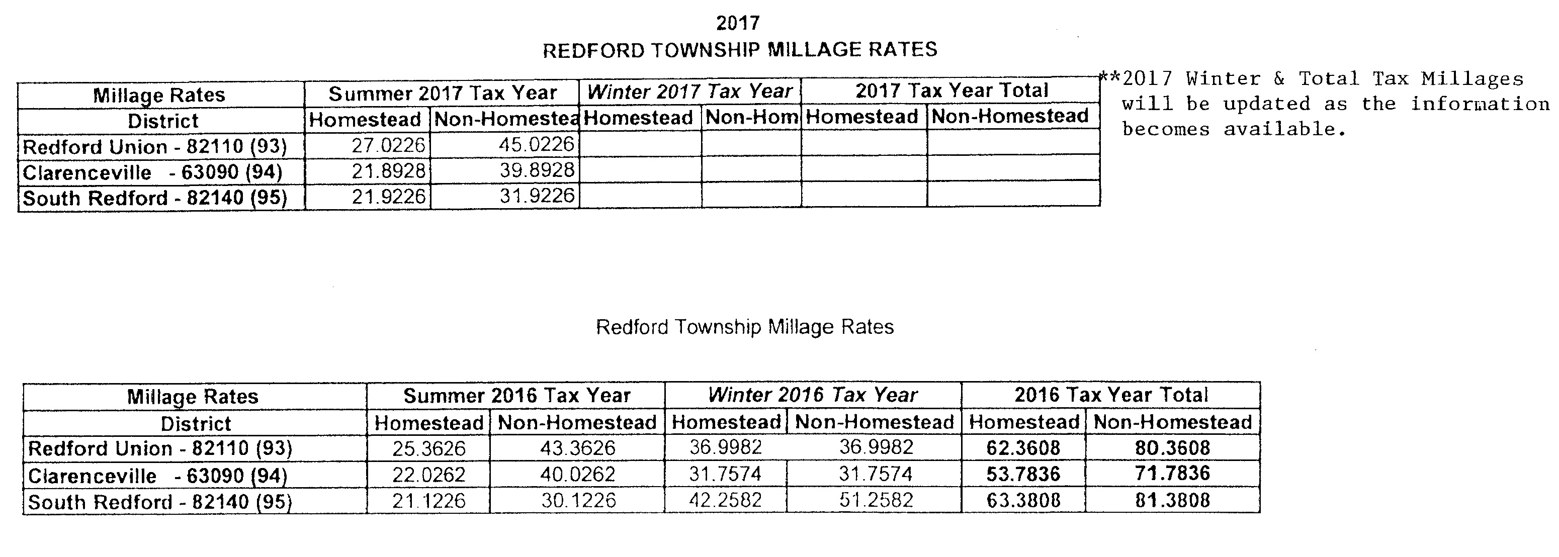 Michigan Winter Property Taxes Due When